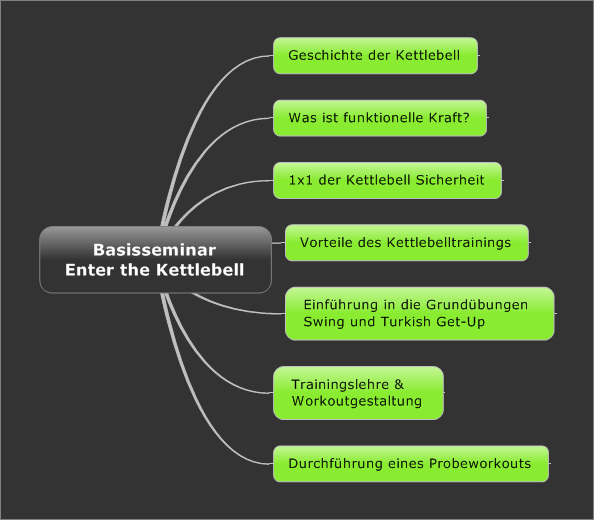 Munich Kettlebells Funktionales Kettlebelltraining